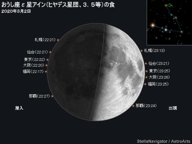 月とヒアデス星団の接近