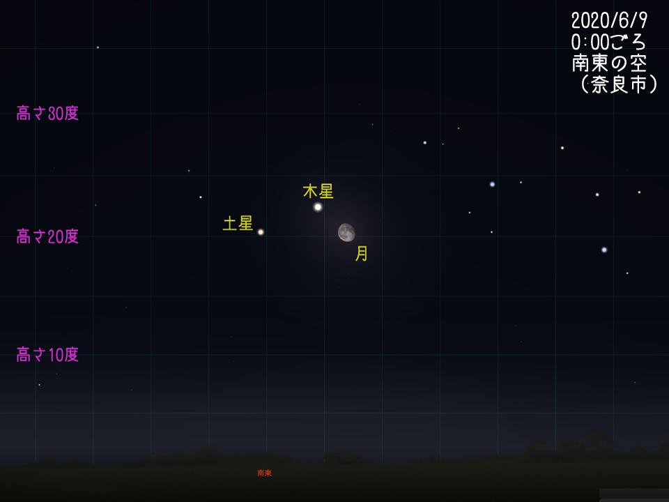 月と火星・木星・土星の集合