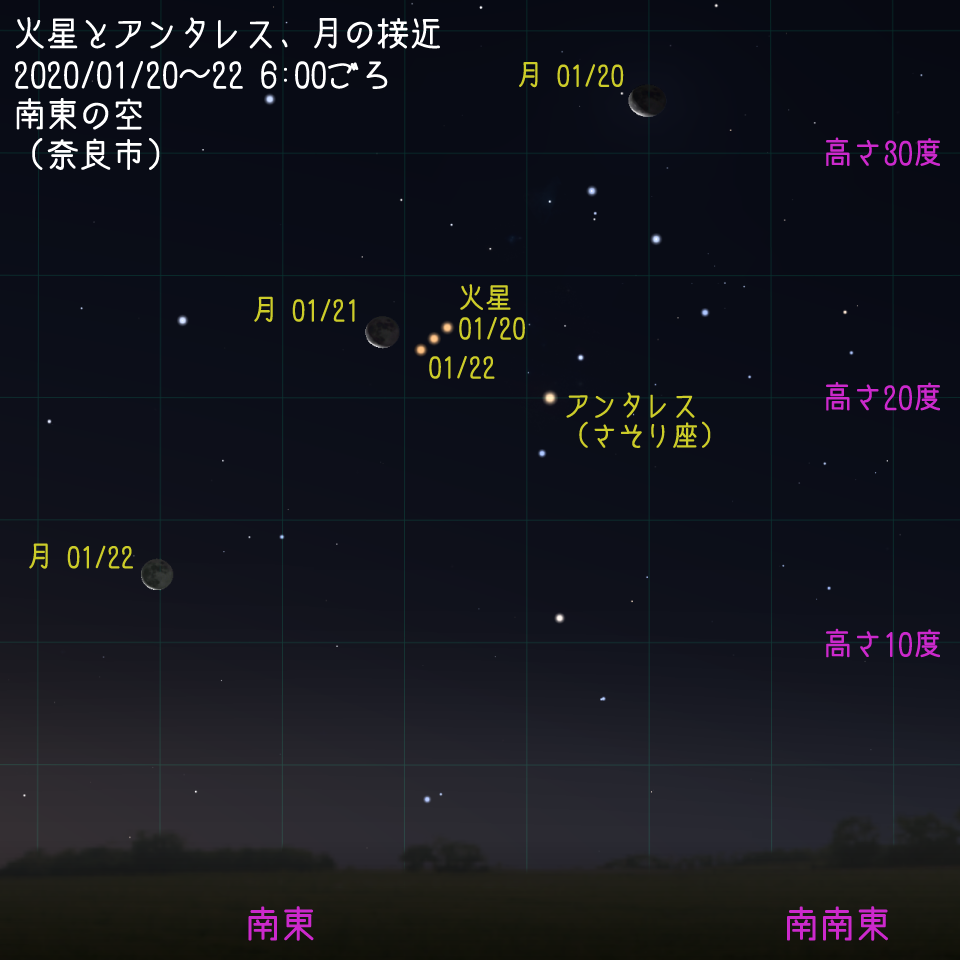 火星とアンタレス、月の接近
