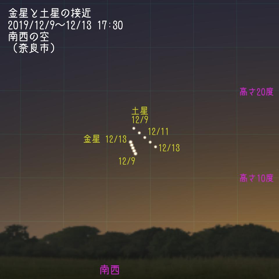 金星と土星の接近